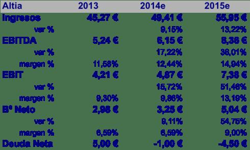 Plan Negocio Altia 2014e - 2015e