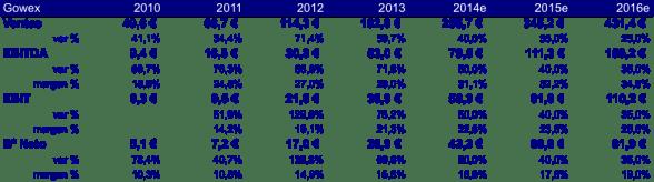 Resultados y Previsiones Gowex a 2016e (20140521)