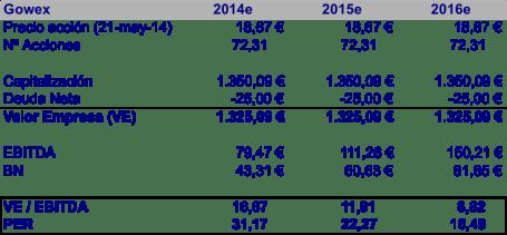 VE y PER 2014e - 2016e (20140521)