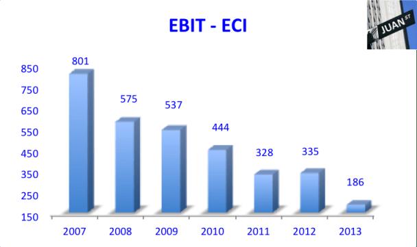 EBIT ECI 2007-2013