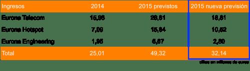 Ingresos Eurona 2015e 20150821