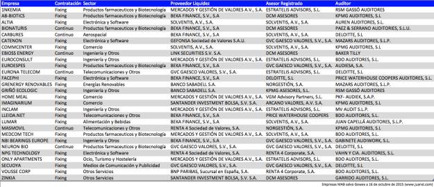 Empresas MAB 16102015
