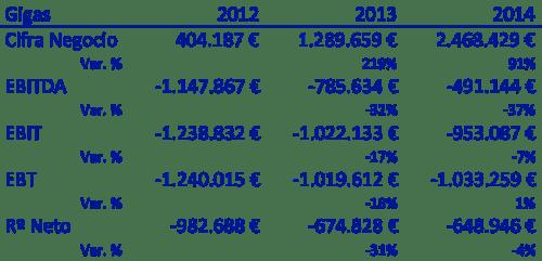 2012-2014 resultados gigas
