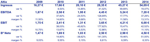Altia 20160120 Resultados 2009-2014