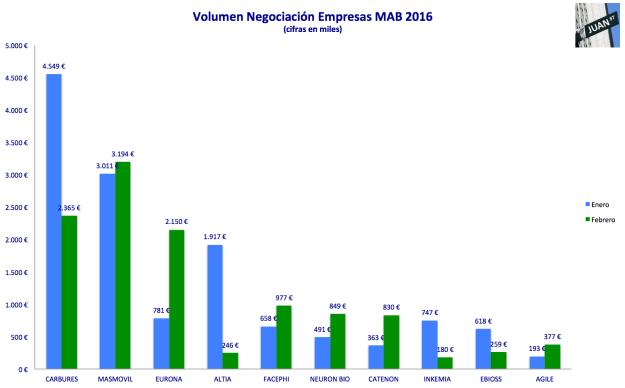 volumenes negociacion 2016 ene-feb