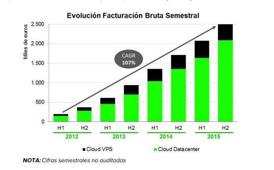 evolucion facturacion semestral gigas 2012-2015