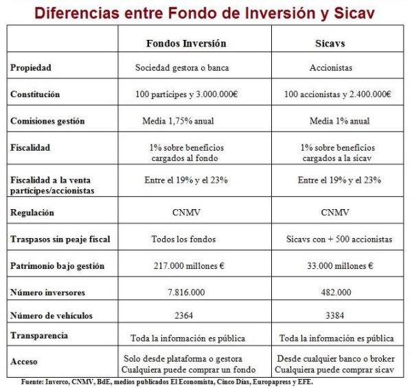 diferencias fondos de inversion y sicav 2016