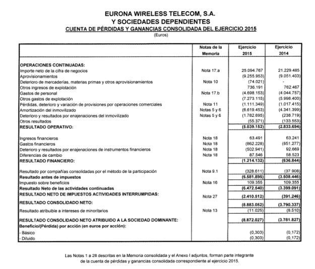 resultados-eurona-pyg-2015-2014