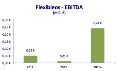 flexibleos-ebitda-2014-2016e
