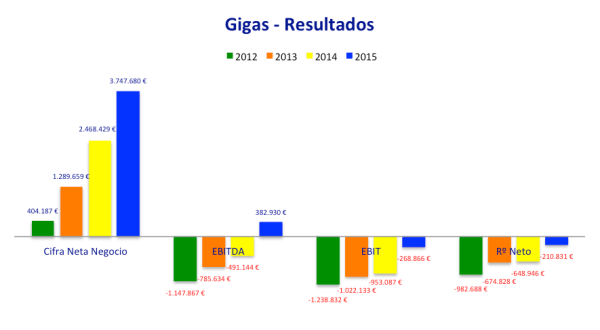resultados-2012-2015-grafico-gigas