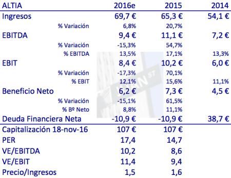 resultados-altia-2016e