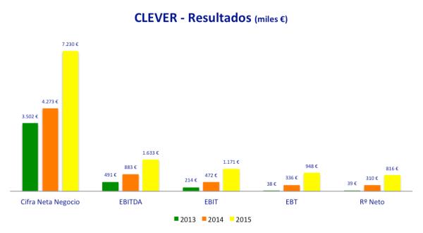 resultados 2013-2015 clever