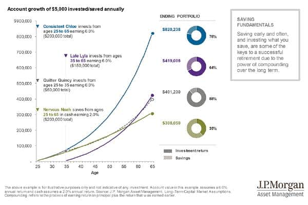 women and retirement planning+JP Morgan chart