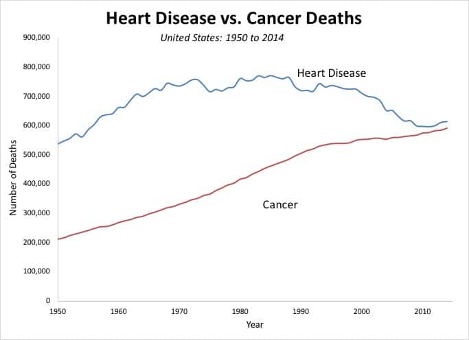 health-screenings-you-need-after-age-50heart-disease-cancer
