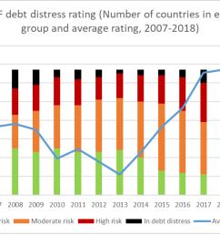 imf debt distress [ 1071 x 761 Pixel ]