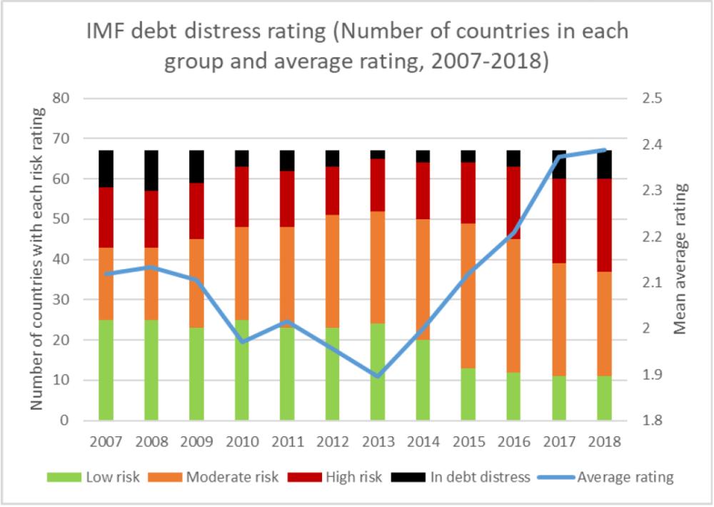 medium resolution of imf debt distress