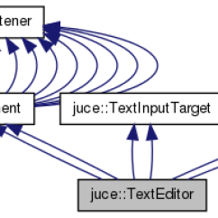 Class Diagram For Text Editor Stir Plate Wiring Juce Texteditor Reference Classes