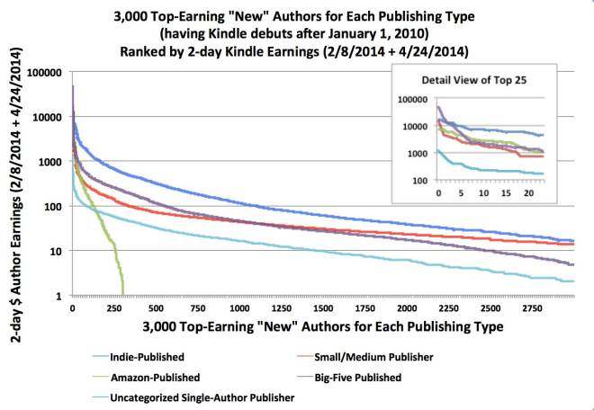 top-3000-authors-log
