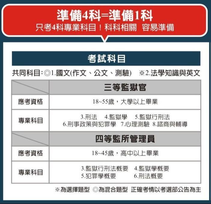 臺中學儒 監所管理員 - 保成學儒 法政權威