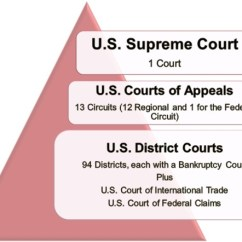 Judicial Branch Court System Diagram 1994 4l80e Wiring What Are The Levels Of Federal Learning Center Today There Three Basic Courts