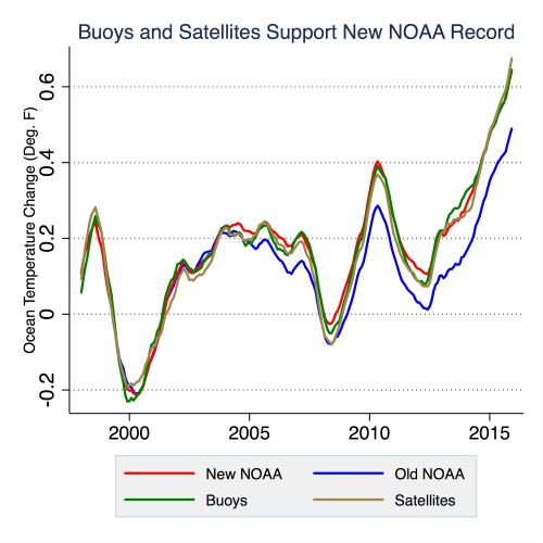 old-and-new-noaa-ssts-v3