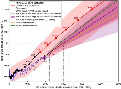 Fig2.A.3_CO2budget_SR15