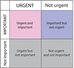S. Covey urgent important
