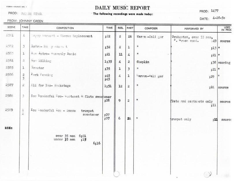 April 28, 1950 Scoring
