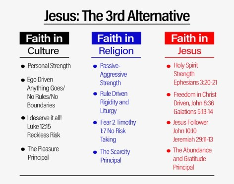 Jesus as the 3rd Alternative