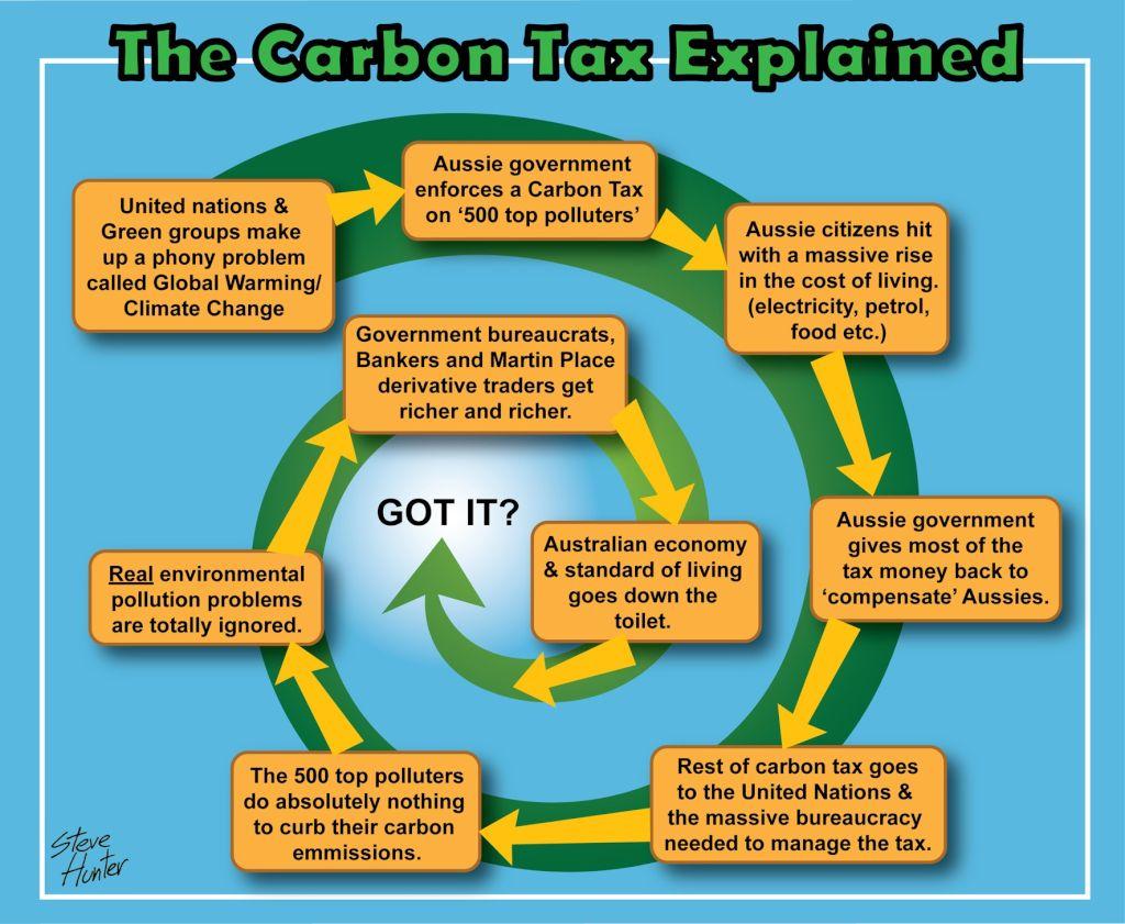 Australia S Most Unpopular Tax The Carbon Tax