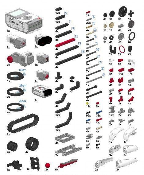 Diferencias entre Mindstorm EV3 versión educativa y doméstica.