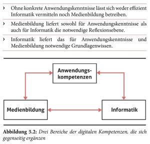 Drei Bereiche der digitalen Kompetenzen: Anwendungskompetenzen, Medienbildung und Informatik.