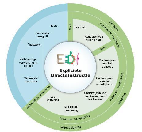 EDI cirkel