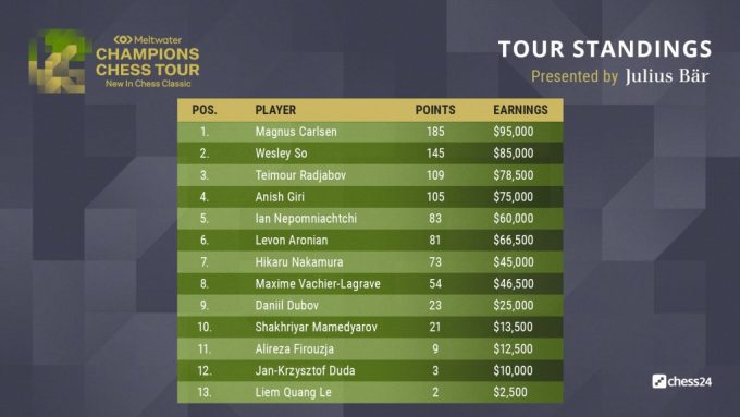 Magnus-Wins-Shakh-Wins-Tour-Standings