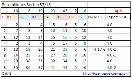 euromillones-probabilidades-28-octubre-2016