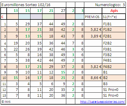 Premios loterias semana 51-16