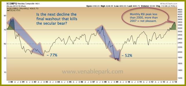 NASDAQ redux Jan 29 2014