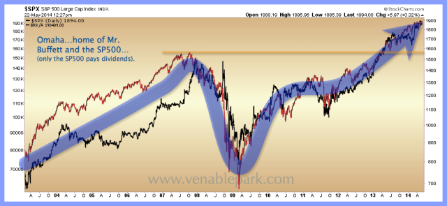 BRK.A and S&P