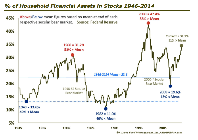 Household assets in stock market