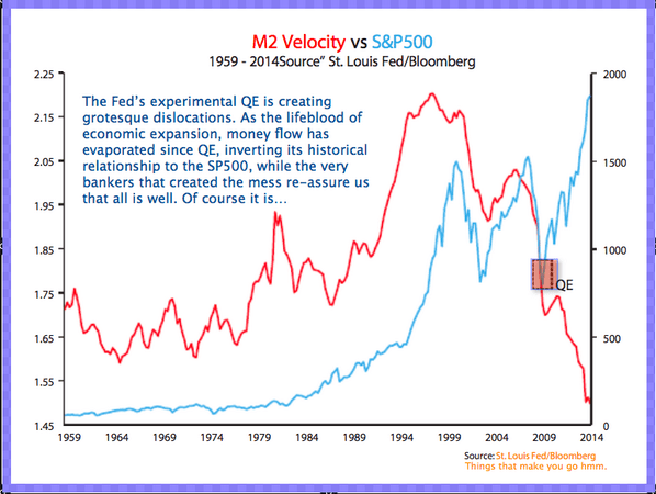 QE, M2 and S&P