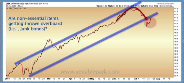 Junk bonds July 25 2014
