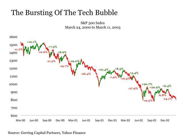 Bear of 2000 chart