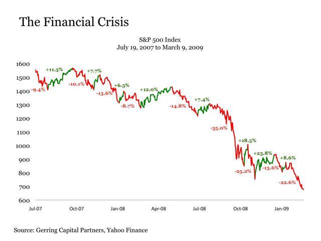 Bear of 2008 chart