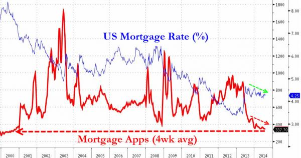 US mortgage rates and apps since 2000