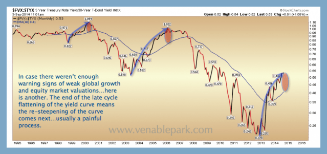 5 and 30 yr spread Sept 2014