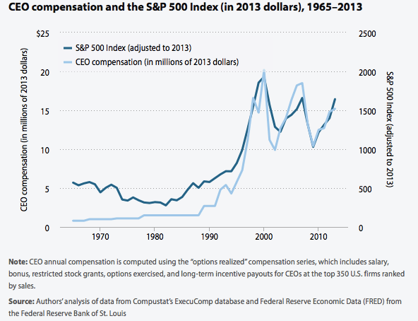 CEO compensation and the S&P
