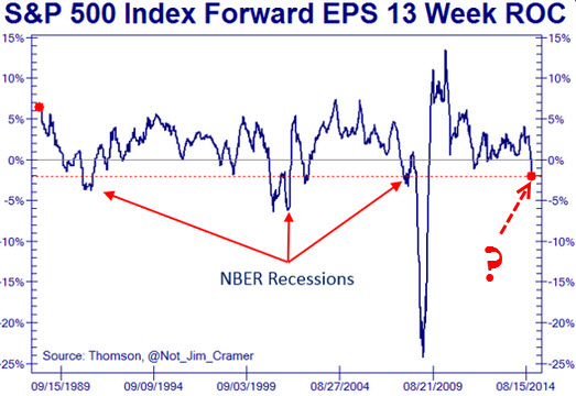 Forward EPS and recessions