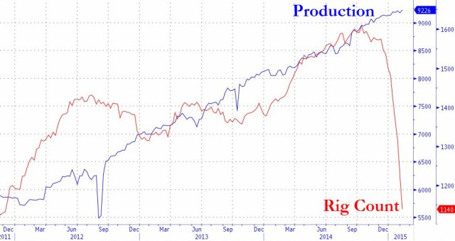 Oil production and rig count