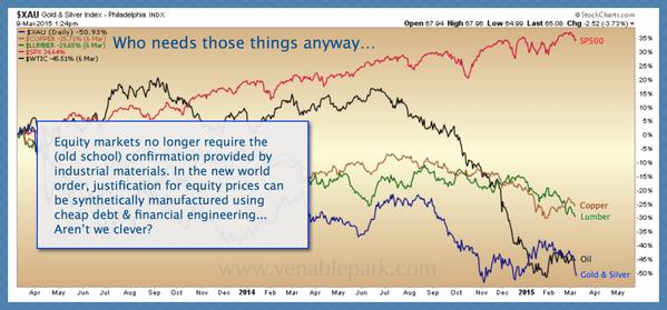 S&P decouples chart March 9 2015