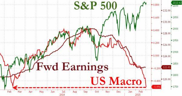 S&P macro and fwd earnings